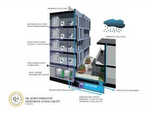 Del Monte Water Reuse Concept