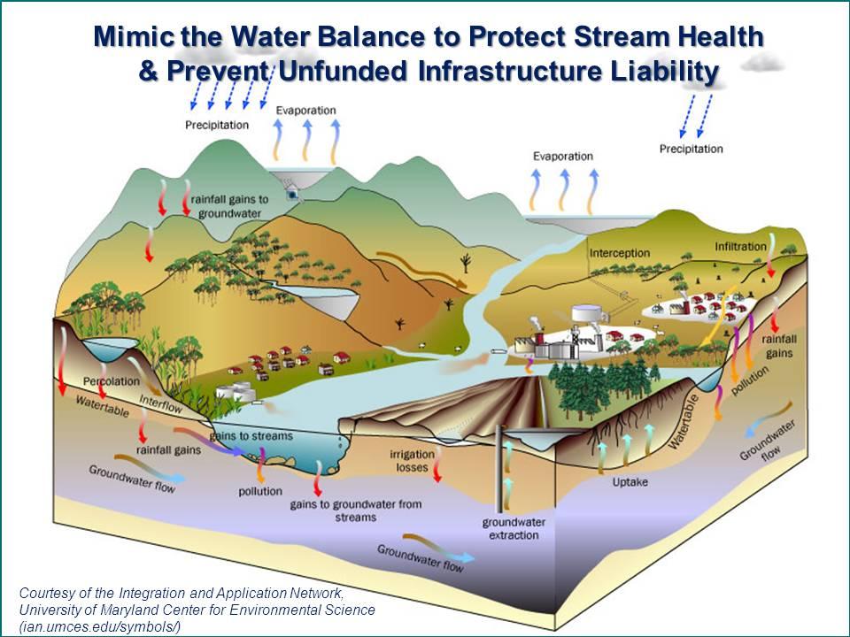 Water-Balance_v3_Jun2012